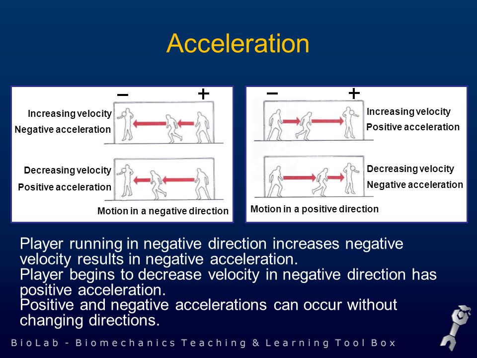 Acceleration Player running in negative direction increases negative velocity results in negative acceleration.