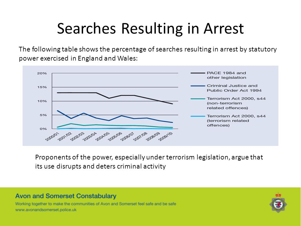 Searches Resulting in Arrest The following table shows the percentage of searches resulting in arrest by statutory power exercised in England and Wale