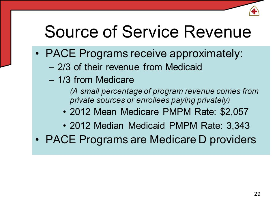 29 Source of Service Revenue PACE Programs receive approximately: –2/3 of their revenue from Medicaid –1/3 from Medicare (A small percentage of program revenue comes from private sources or enrollees paying privately) 2012 Mean Medicare PMPM Rate: $2,057 2012 Median Medicaid PMPM Rate: 3,343 PACE Programs are Medicare D providers