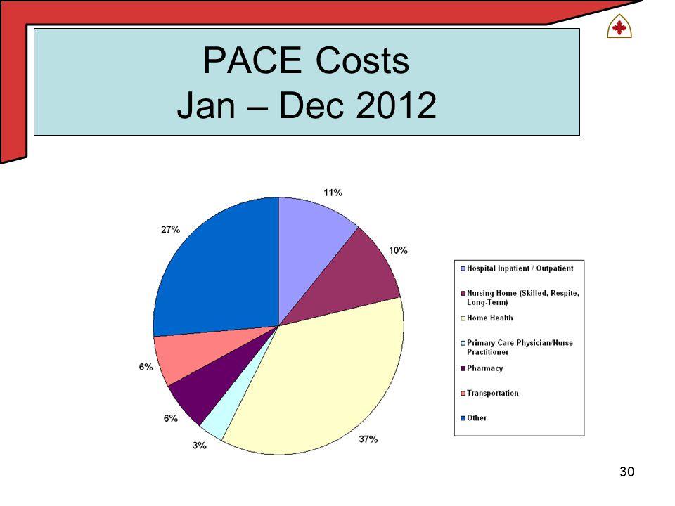 30 PACE Costs Jan – Dec 2012
