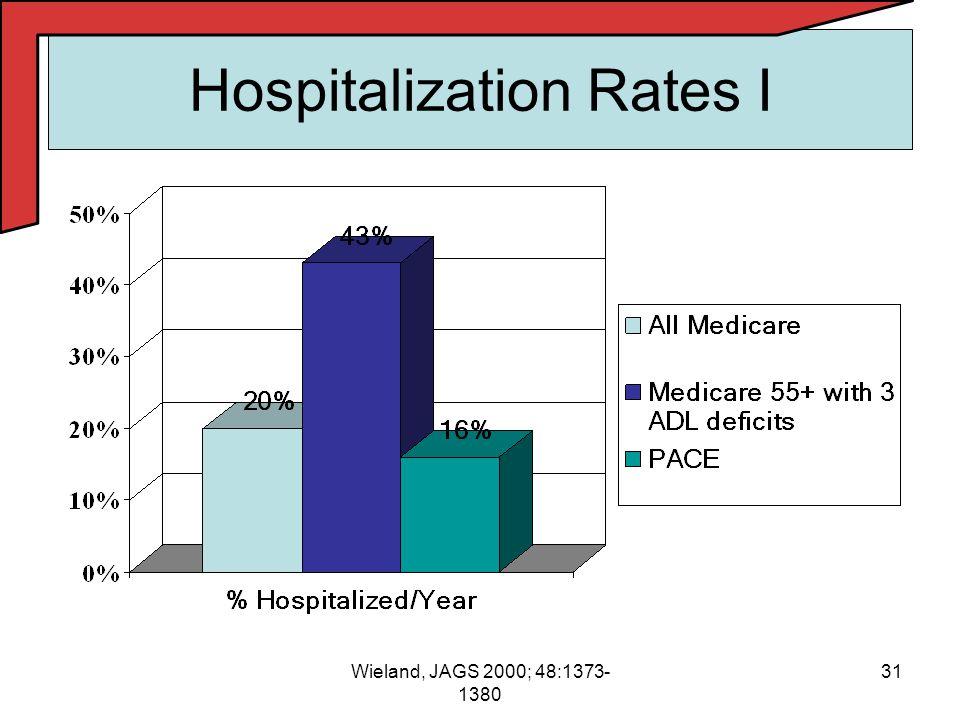 31Wieland, JAGS 2000; 48:1373- 1380 Hospitalization Rates I