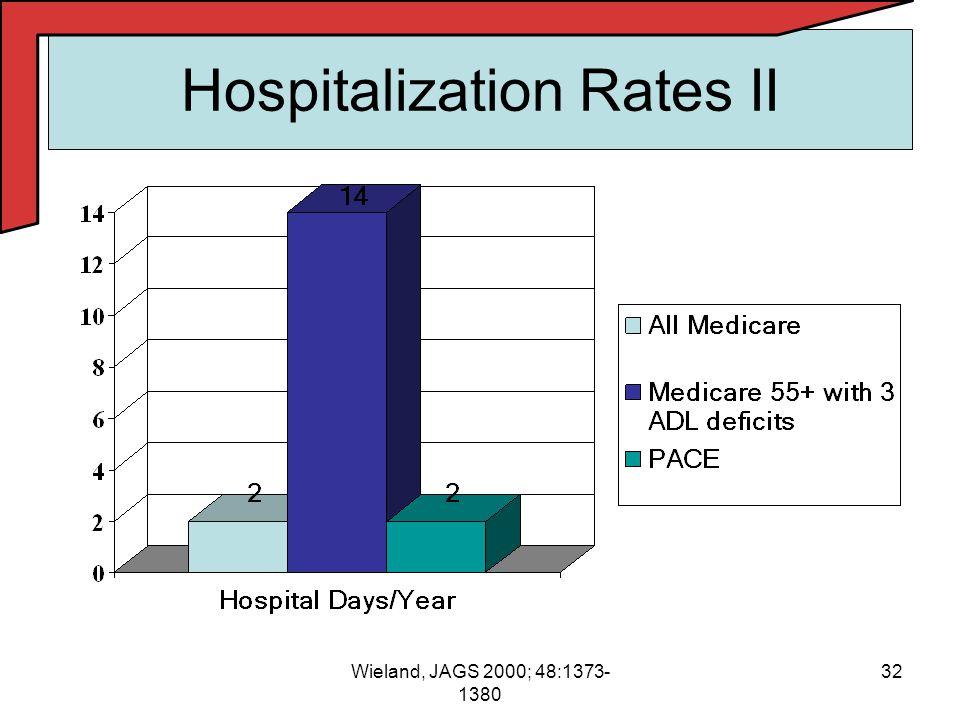 32Wieland, JAGS 2000; 48:1373- 1380 Hospitalization Rates II