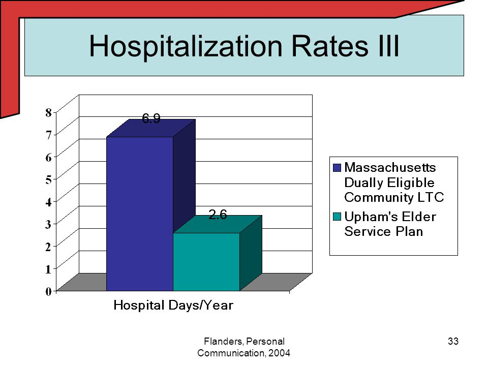 33Flanders, Personal Communication, 2004 Hospitalization Rates III