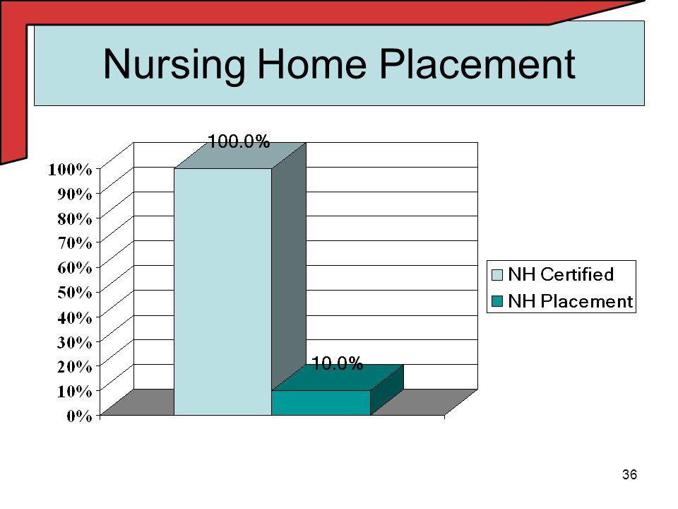 36 Nursing Home Placement