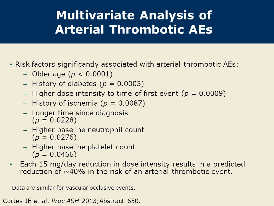 Multivariate Analysis of Arterial Thrombotic AEs Cortes JE et al.
