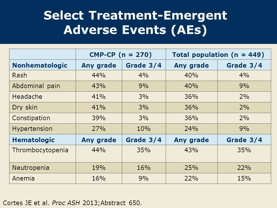 Select Treatment-Emergent Adverse Events (AEs) CMP-CP (n = 270)Total population (n = 449) NonhematologicAny gradeGrade 3/4Any gradeGrade 3/4 Rash44%4%40%4% Abdominal pain43%9%40%9% Headache41%3%36%2% Dry skin41%3%36%2% Constipation39%3%36%2% Hypertension27%10%24%9% HematologicAny gradeGrade 3/4Any gradeGrade 3/4 Thrombocytopenia44%35%43%35% Neutropenia19%16%25%22% Anemia16%9%22%15% Cortes JE et al.