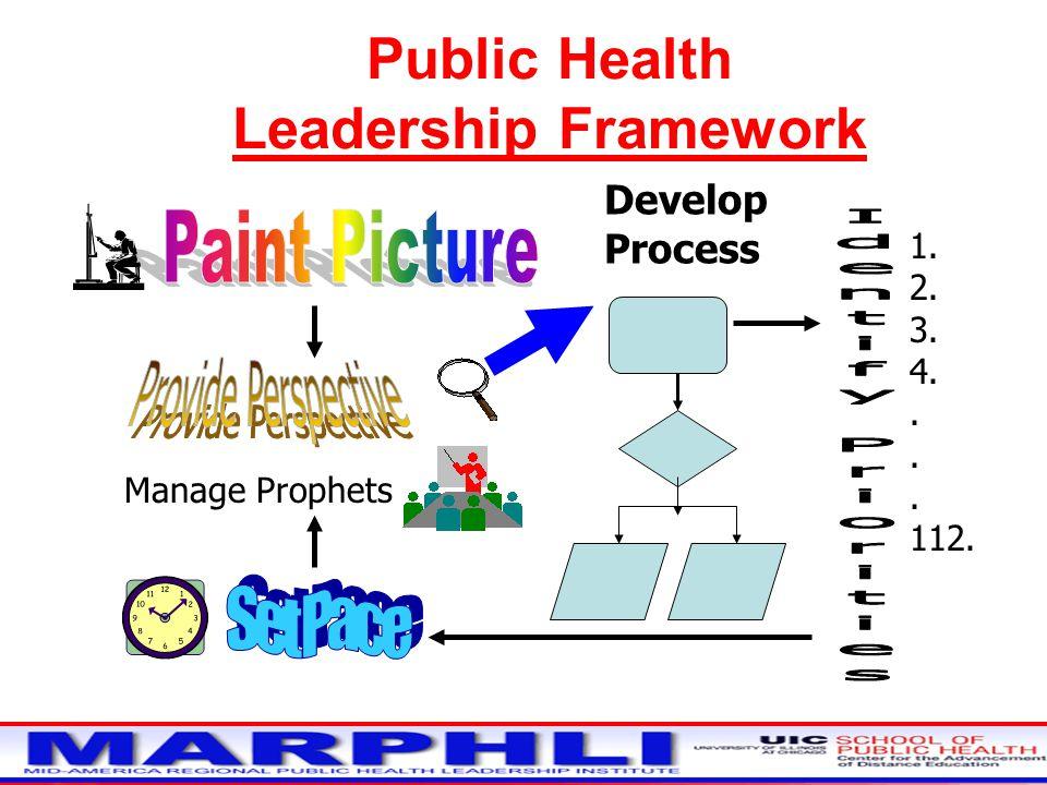 Public Health Leadership Framework Develop Process 1. 2. 3. 4.. 112. Manage Prophets