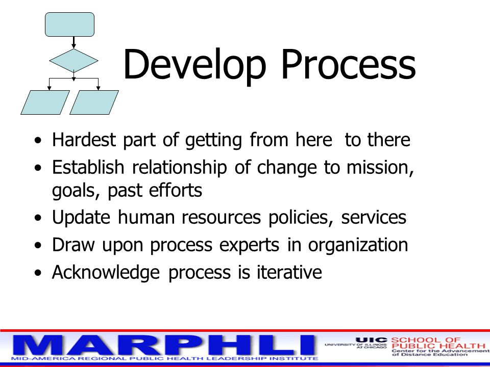 Develop Process Hardest part of getting from here to there Establish relationship of change to mission, goals, past efforts Update human resources policies, services Draw upon process experts in organization Acknowledge process is iterative
