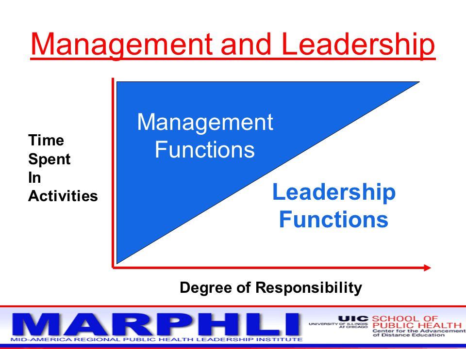 Management and Leadership Time Spent In Activities Leadership Functions Management Functions Degree of Responsibility