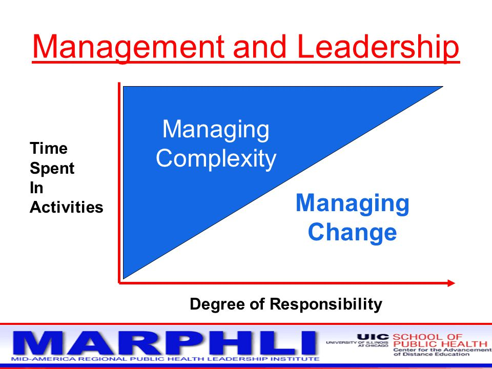 Management and Leadership Time Spent In Activities Managing Change Managing Complexity Degree of Responsibility