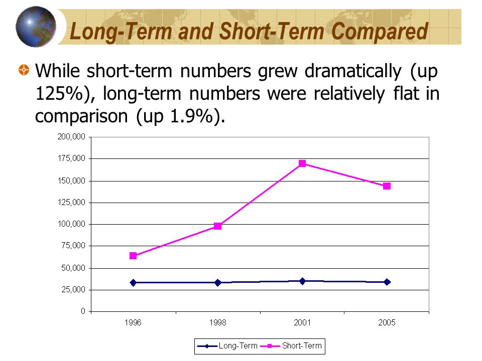Long-Term and Short-Term Compared While short-term numbers grew dramatically (up 125%), long-term numbers were relatively flat in comparison (up 1.9%).