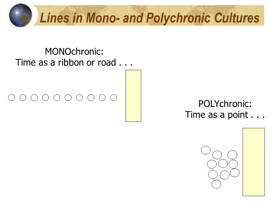 Lines in Mono- and Polychronic Cultures MONOchronic: Time as a ribbon or road...