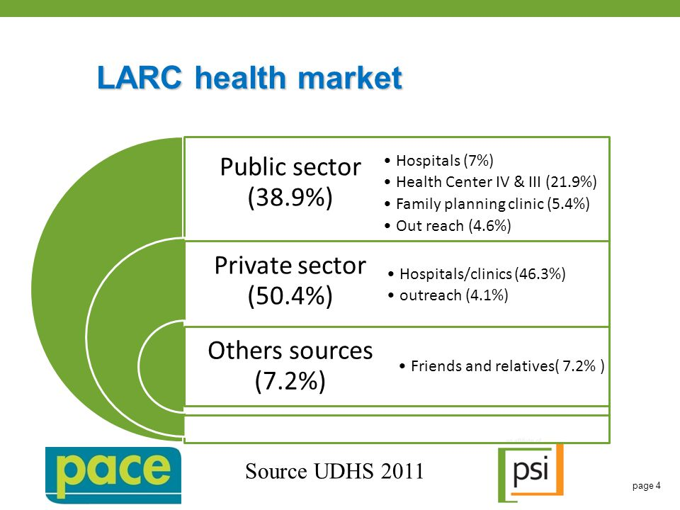 LARC health market page 4 Public sector (38.9%) Private sector (50.4%) Others sources (7.2%) Hospitals (7%) Health Center IV & III (21.9%) Family planning clinic (5.4%) Out reach (4.6%) Hospitals/clinics (46.3%) outreach (4.1%) Friends and relatives( 7.2% ) Source UDHS 2011