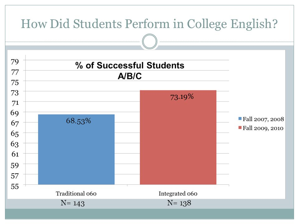 How Did Students Perform in College English 68.53% N= 143 N= 138