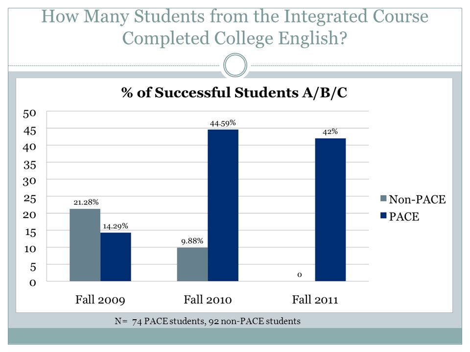 How Many Students from the Integrated Course Completed College English.