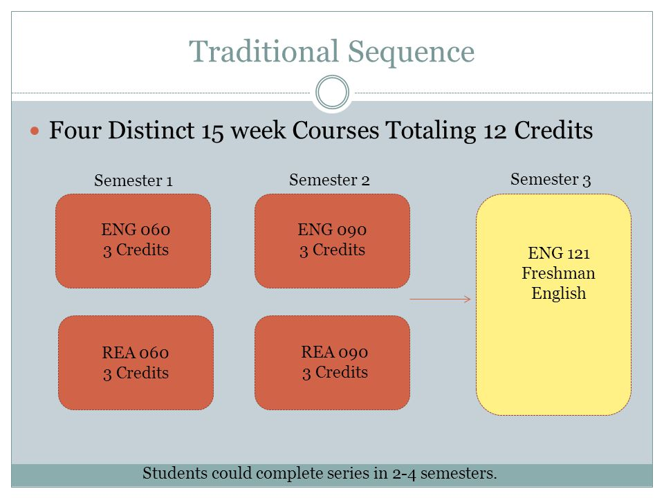 Traditional Sequence Four Distinct 15 week Courses Totaling 12 Credits Semester 1 Semester 2 Semester 3 ENG 060 3 Credits ENG 090 3 Credits REA 060 3 Credits REA 090 3 Credits ENG 121 Freshman English Students could complete series in 2-4 semesters.