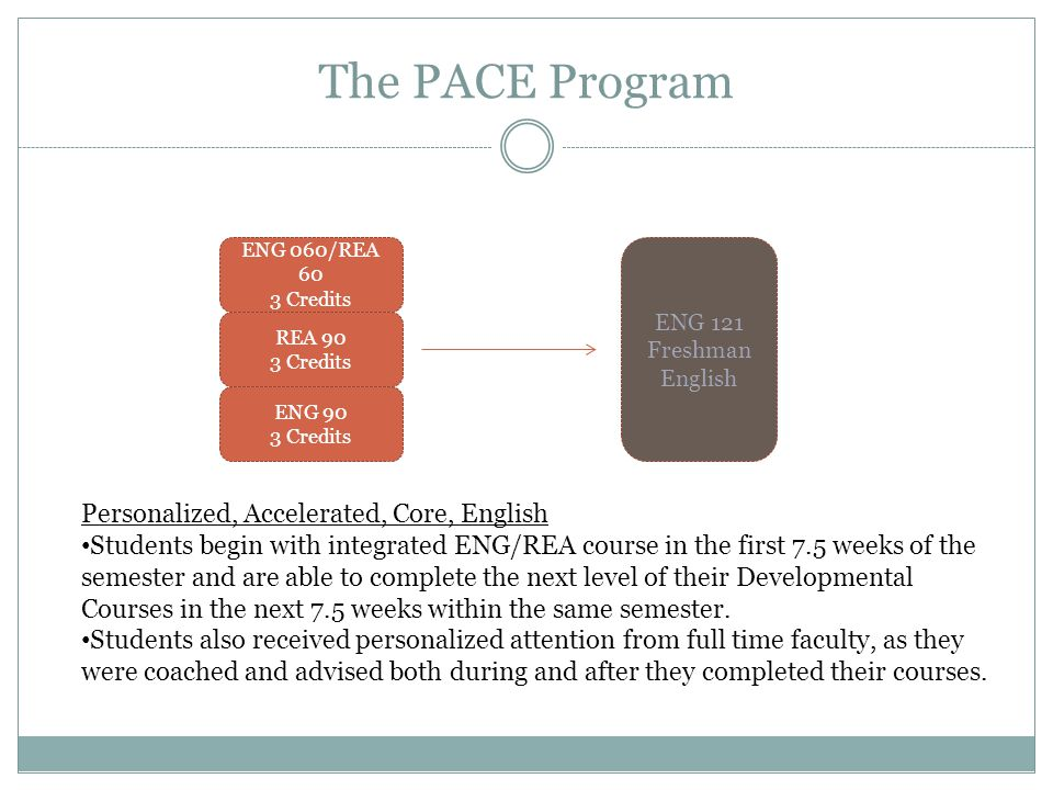 The PACE Program ENG 060/REA 60 3 Credits REA 90 3 Credits ENG 90 3 Credits ENG 121 Freshman English Personalized, Accelerated, Core, English Students begin with integrated ENG/REA course in the first 7.5 weeks of the semester and are able to complete the next level of their Developmental Courses in the next 7.5 weeks within the same semester.