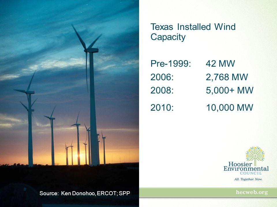 Texas Installed Wind Capacity Pre-1999:42 MW 2006:2,768 MW 2008: 5,000+ MW 2010: 10,000 MW Source: Ken Donohoo, ERCOT; SPP