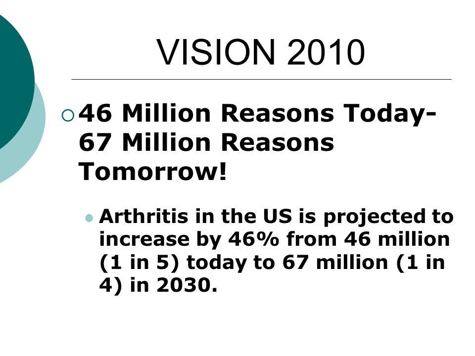 VISION 2010  46 Million Reasons Today- 67 Million Reasons Tomorrow.