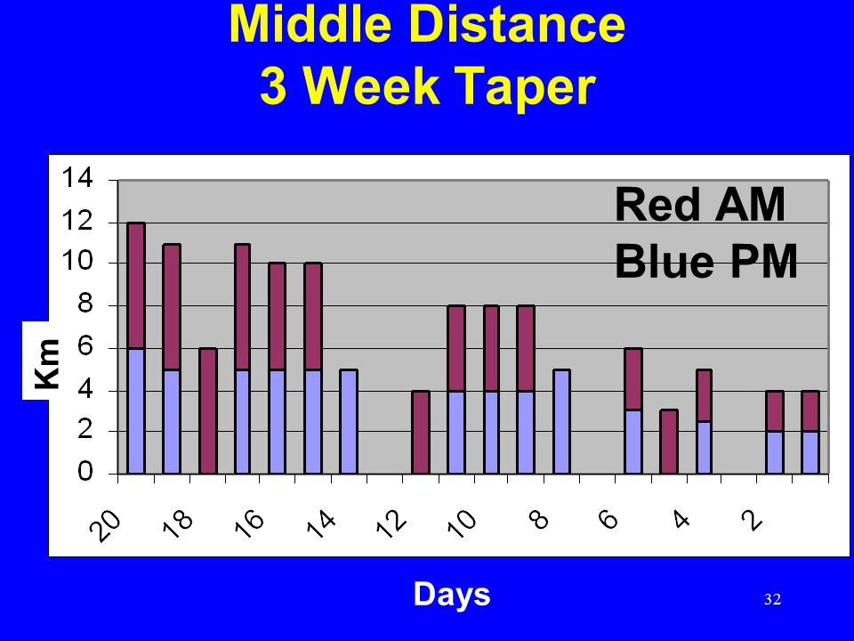 32 Middle Distance 3 Week Taper Km Days Red AM Blue PM