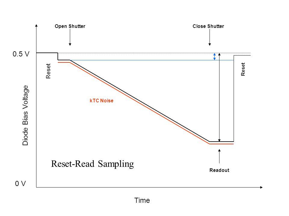 Time Diode Bias Voltage 0.5 V 0 V Reset Open ShutterClose Shutter Readout Reset kTC Noise Reset-Read Sampling