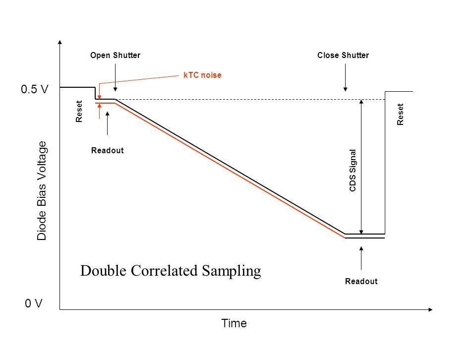 Time Diode Bias Voltage 0.5 V 0 V Reset Open ShutterClose Shutter Readout Reset Readout kTC noise CDS Signal Double Correlated Sampling
