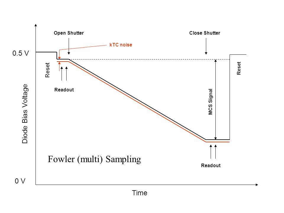 Time Diode Bias Voltage 0.5 V 0 V Reset Open ShutterClose Shutter Readout Reset Readout kTC noise MCS Signal Fowler (multi) Sampling