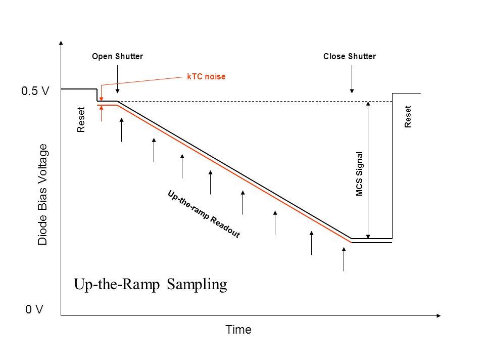 Time Diode Bias Voltage 0.5 V 0 V Reset Open ShutterClose Shutter Reset Up-the-ramp Readout kTC noise MCS Signal Up-the-Ramp Sampling
