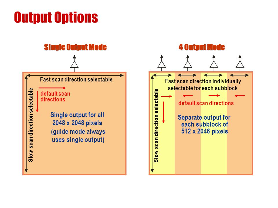 Output Options Slow scan direction selectable Single output for all 2048 x 2048 pixels (guide mode always uses single output) Fast scan direction sele