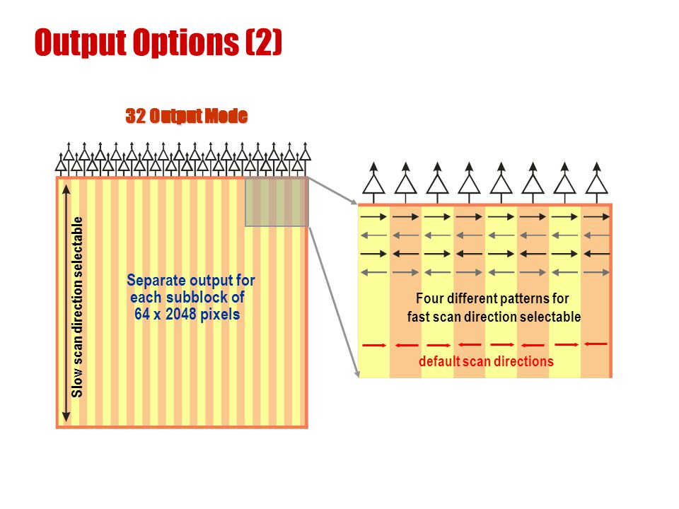 Output Options (2) Slow scan direction selectable 32 Output Mode Separate output for each subblock of 64 x 2048 pixels Four different patterns for fas