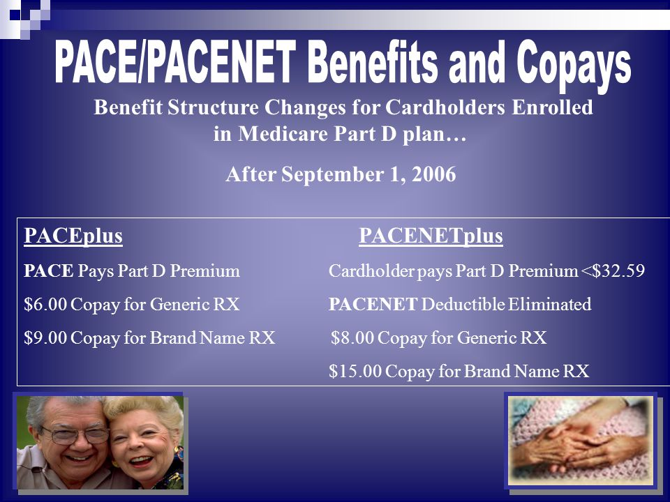 Benefit Structure Changes for Cardholders Enrolled in Medicare Part D plan… After September 1, 2006 PACEplus PACENETplus PACE Pays Part D Premium Cardholder pays Part D Premium <$32.59 $6.00 Copay for Generic RX PACENET Deductible Eliminated $9.00 Copay for Brand Name RX $8.00 Copay for Generic RX $15.00 Copay for Brand Name RX