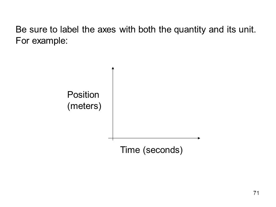 71 Be sure to label the axes with both the quantity and its unit. For example: Position (meters) Time (seconds)