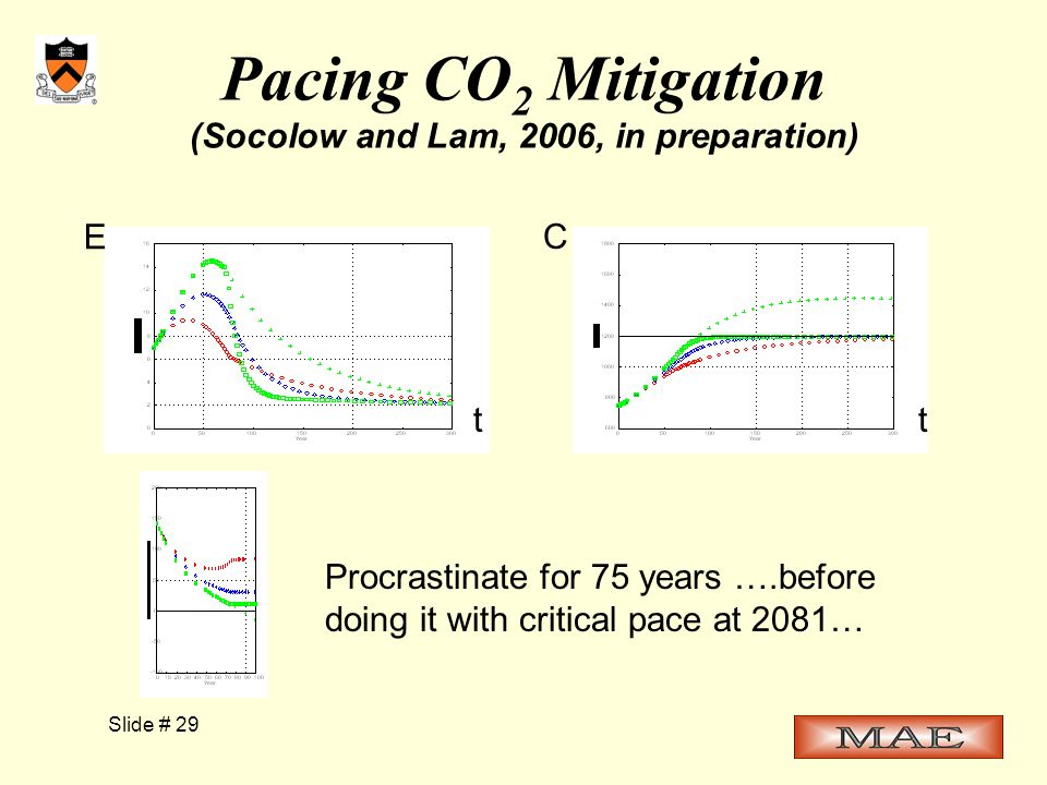 Slide # 29 Pacing CO 2 Mitigation (Socolow and Lam, 2006, in preparation) Procrastinate for 75 years ….before doing it with critical pace at 2081… E C tt