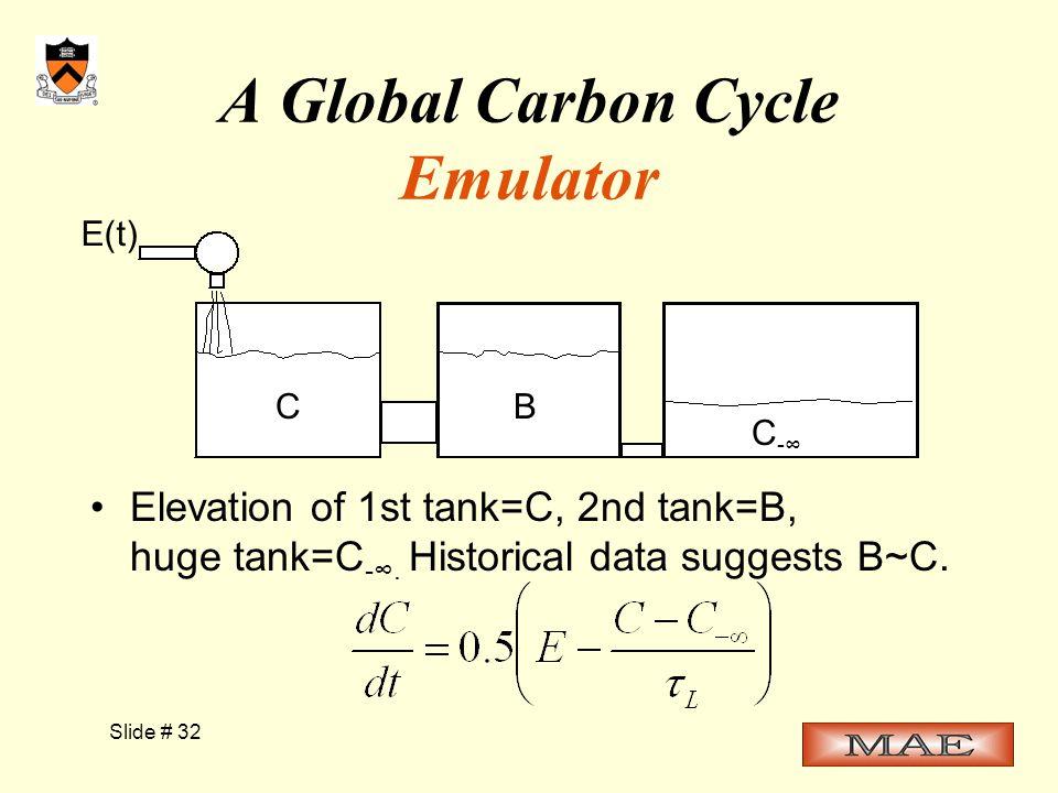 Slide # 32 A Global Carbon Cycle Emulator Elevation of 1st tank=C, 2nd tank=B, huge tank=C -∞.