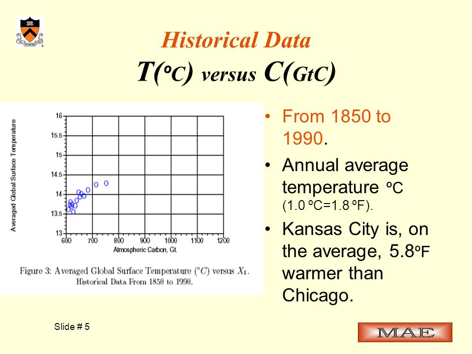 Slide # 5 Historical Data T( º C ) versus C( GtC ) From 1850 to 1990.