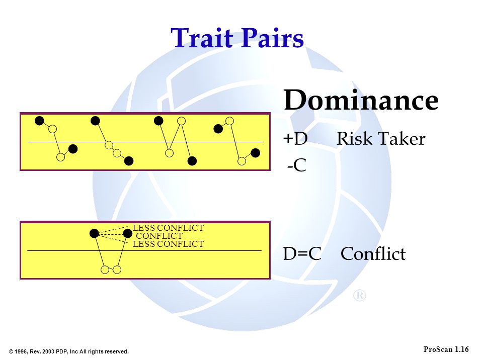 © 1996, Rev. 2003 PDP, Inc All rights reserved. +D Risk Taker -C D=C Conflict ProScan 1.16 LESS CONFLICT CONFLICT Dominance Trait Pairs LESS CONFLICT