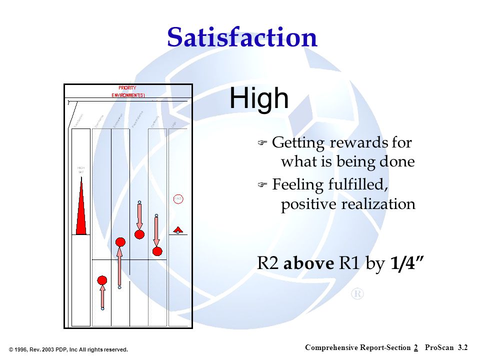 © 1996, Rev. 2003 PDP, Inc All rights reserved. High F Getting rewards for what is being done F Feeling fulfilled, positive realization R2 above R1 by
