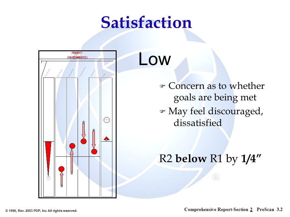 © 1996, Rev. 2003 PDP, Inc All rights reserved. Low F Concern as to whether goals are being met F May feel discouraged, dissatisfied R2 below R1 by 1/