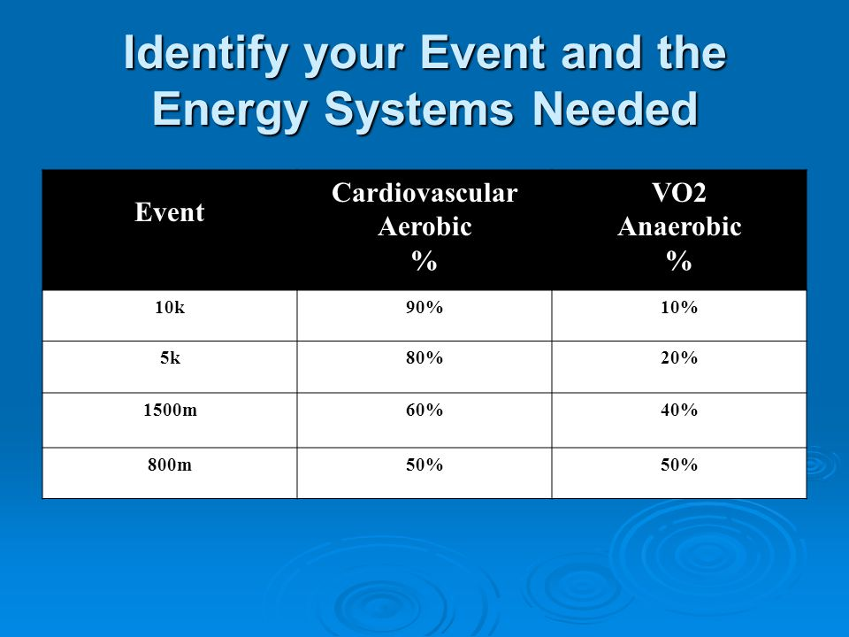 Identify your Event and the Energy Systems Needed Event Cardiovascular Aerobic % VO2 Anaerobic % 10k90%10% 5k80%20% 1500m60%40% 800m50%