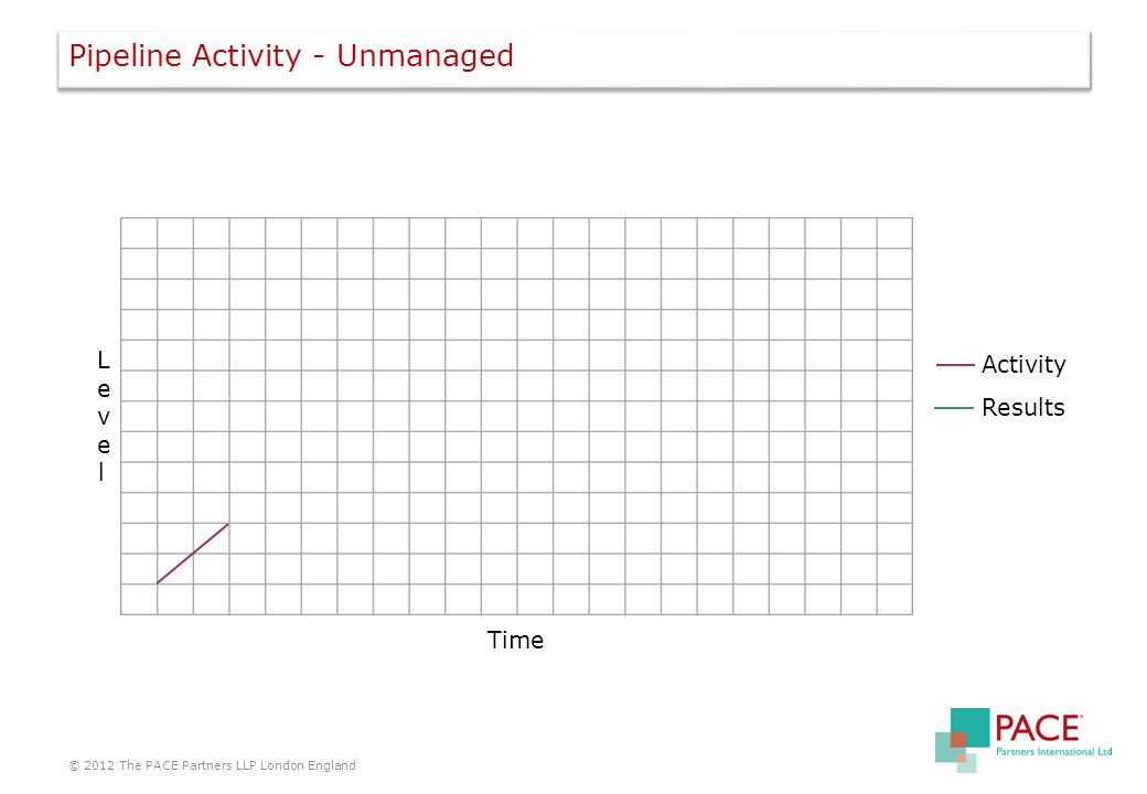 Pipeline Activity - Unmanaged © 2012 The PACE Partners LLP London England LevelLevel Time Activity Results