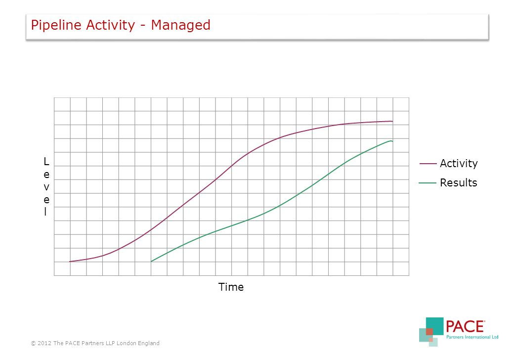 Pipeline Activity - Managed © 2012 The PACE Partners LLP London England LevelLevel Time Activity Results