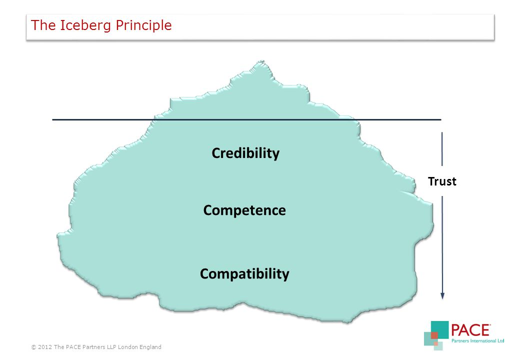 Trust Credibility Competence Compatibility The Iceberg Principle © 2012 The PACE Partners LLP London England