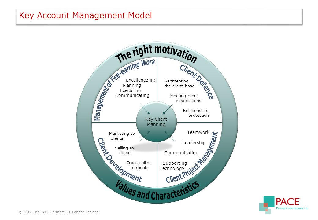 Key Account Management Model © 2012 The PACE Partners LLP London England Segmenting the client base Meeting client expectations Relationship protection Excellence in: Planning Executing Communicating Marketing to clients Selling to clients Cross-selling to clients Teamwork Leadership Communication Supporting Technology Key Client Planning