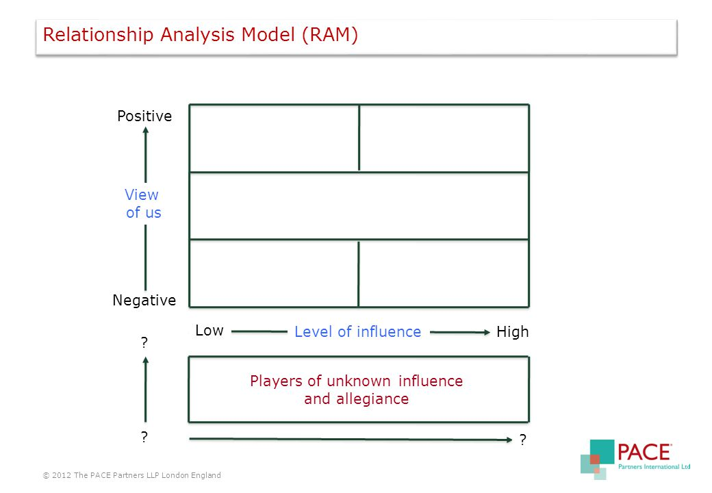Relationship Analysis Model (RAM) © 2012 The PACE Partners LLP London England Positive Negative View of us Low High .