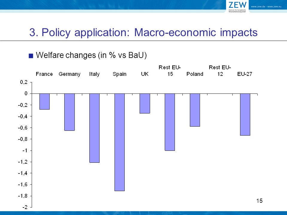 15 3. Policy application: Macro-economic impacts Welfare changes (in % vs BaU)