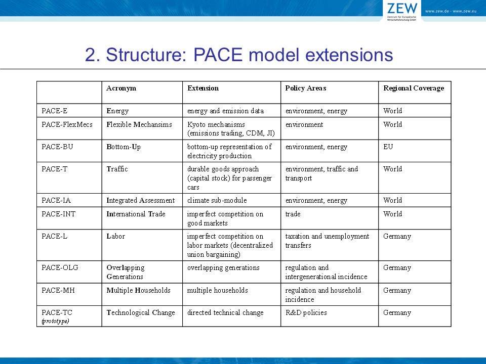 Structure: PACE-BU model Bottom-up (BU) representation of the electricity sector Project: Analysing the Economic Impacts of the Renewables and Climate Change Policy Implementation For: DG Enterprise and Industry 2007, 2008 Publications: Neuwahl, F., Löschel, A., Ignazio, M.