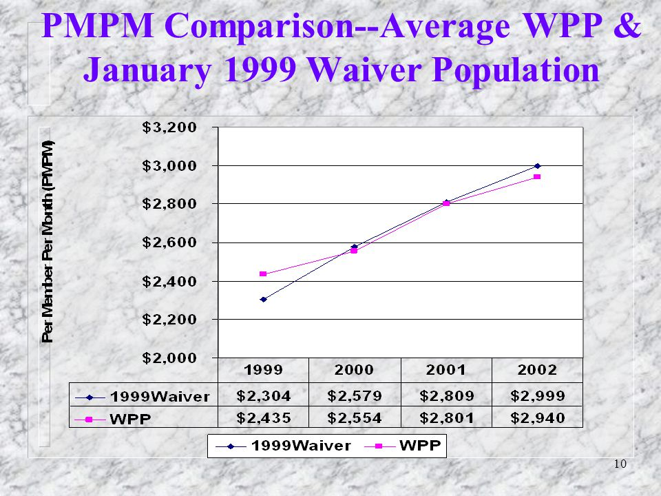 10 PMPM Comparison--Average WPP & January 1999 Waiver Population