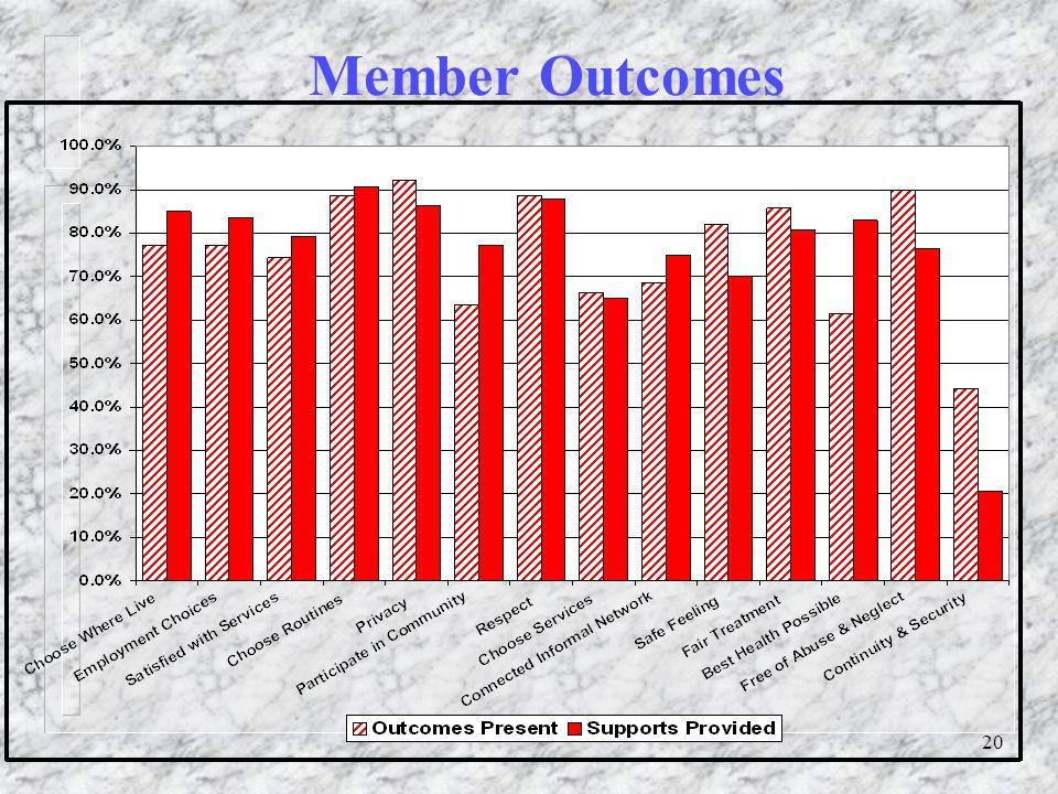 20 Member Outcomes