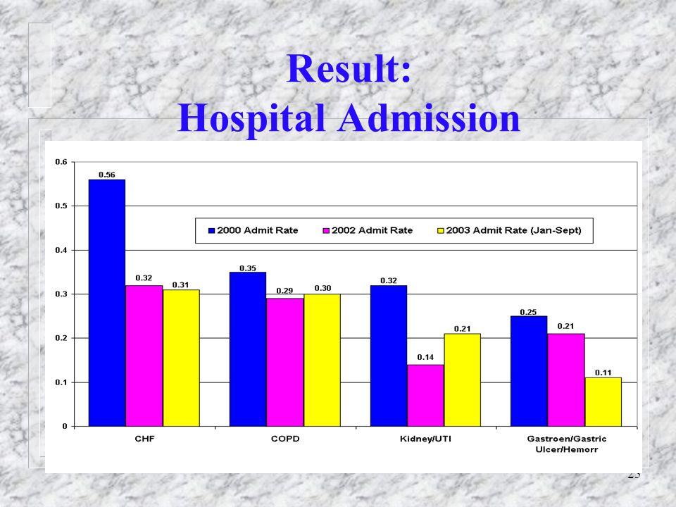 25 Result: Hospital Admission