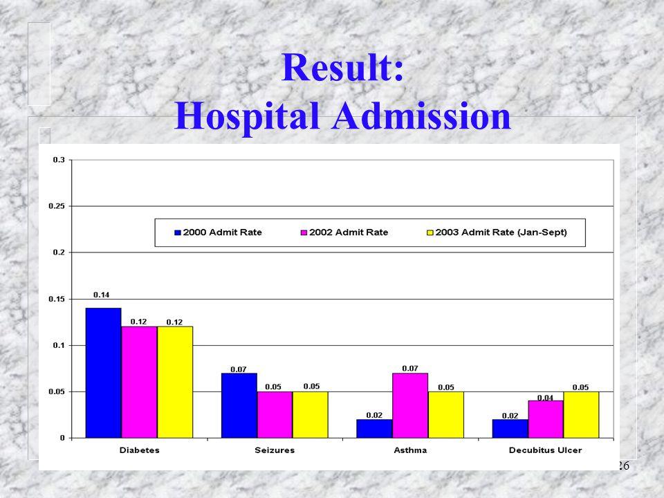 26 Result: Hospital Admission